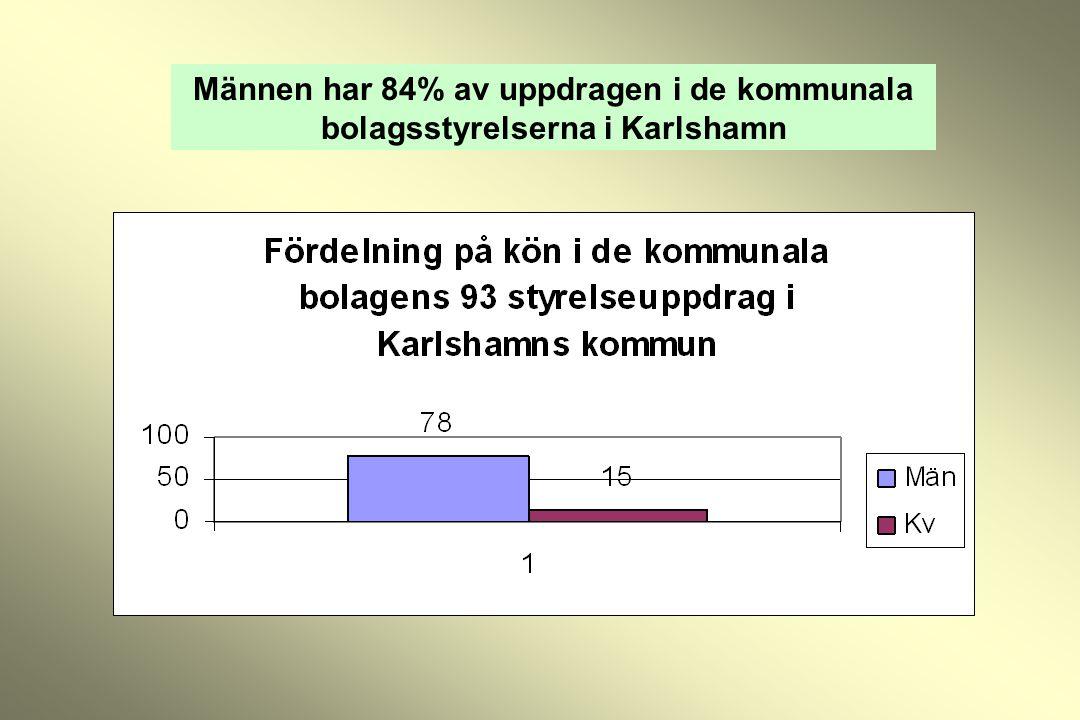 Männen har 84% av uppdragen i de kommunala bolagsstyrelserna i Karlshamn