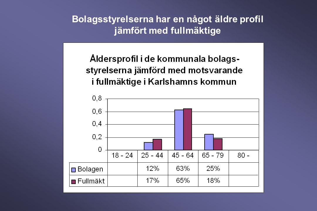 Bolagsstyrelserna har en något äldre profil jämfört med fullmäktige
