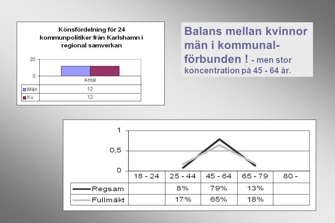 Balans mellan kvinnor män i kommunal- förbunden ! - men stor koncentration på 45 - 64 år.
