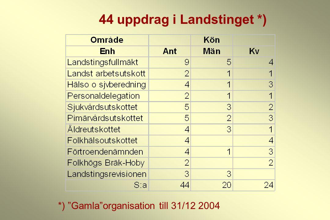 """44 uppdrag i Landstinget *) *) """"Gamla""""organisation till 31/12 2004"""