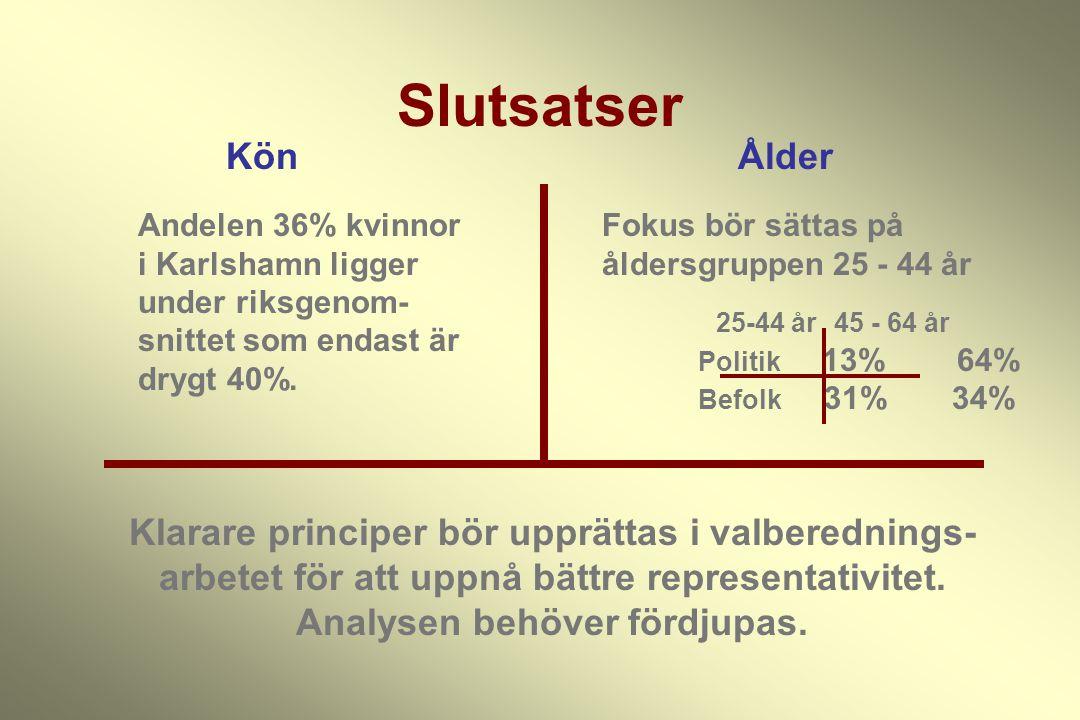Slutsatser KönÅlder Andelen 36% kvinnor i Karlshamn ligger under riksgenom- snittet som endast är drygt 40%. Fokus bör sättas på åldersgruppen 25 - 44