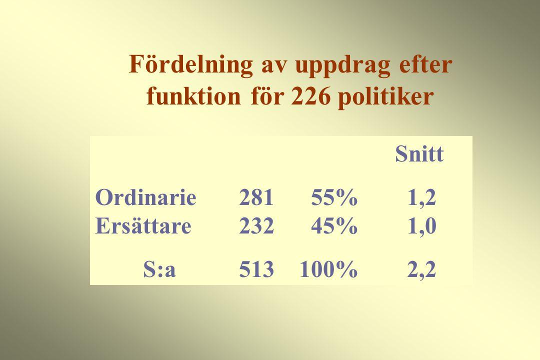 Fördelning av uppdrag efter funktion för 226 politiker Snitt Ordinarie281 55% 1,2 Ersättare232 45% 1,0 S:a513 100% 2,2
