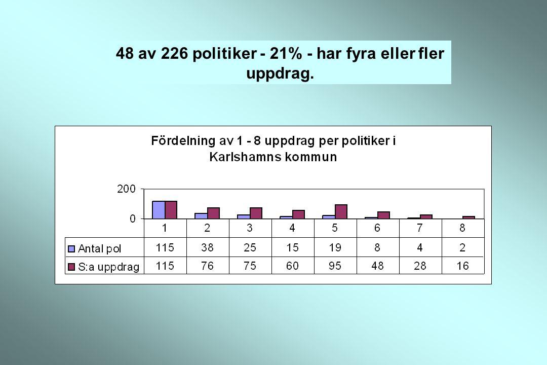 178 politiker42 politiker 6 politiker Mer ordinarie vid högre antal uppdrag