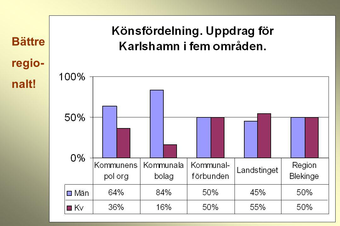 Kvinnor och män - riksgenomsnitt Något bättre jämlikhet i kommunerna från 1990-talet Landstingen är mer framgångsrika, men bör bevakas