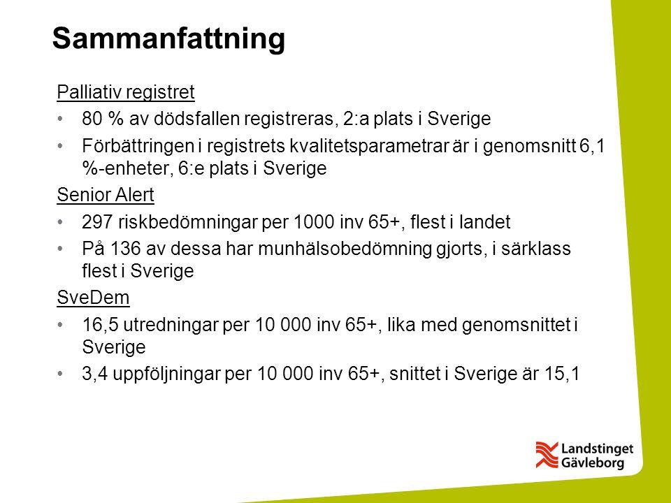 Sammanfattning Palliativ registret 80 % av dödsfallen registreras, 2:a plats i Sverige Förbättringen i registrets kvalitetsparametrar är i genomsnitt 6,1 %-enheter, 6:e plats i Sverige Senior Alert 297 riskbedömningar per 1000 inv 65+, flest i landet På 136 av dessa har munhälsobedömning gjorts, i särklass flest i Sverige SveDem 16,5 utredningar per 10 000 inv 65+, lika med genomsnittet i Sverige 3,4 uppföljningar per 10 000 inv 65+, snittet i Sverige är 15,1