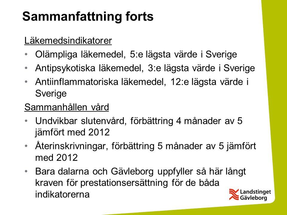 Sammanfattning forts Läkemedsindikatorer Olämpliga läkemedel, 5:e lägsta värde i Sverige Antipsykotiska läkemedel, 3:e lägsta värde i Sverige Antiinflammatoriska läkemedel, 12:e lägsta värde i Sverige Sammanhållen vård Undvikbar slutenvård, förbättring 4 månader av 5 jämfört med 2012 Återinskrivningar, förbättring 5 månader av 5 jämfört med 2012 Bara dalarna och Gävleborg uppfyller så här långt kraven för prestationsersättning för de båda indikatorerna