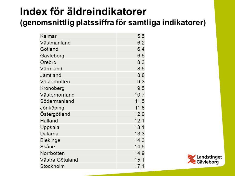 Index för äldreindikatorer (genomsnittlig platssiffra för samtliga indikatorer) Kalmar5,5 Västmanland6,2 Gotland6,4 Gävleborg6,5 Örebro8,3 Värmland8,5 Jämtland8,8 Västerbotten9,3 Kronoberg9,5 Västernorrland10,7 Södermanland11,5 Jönköping11,8 Östergötland12,0 Halland12,1 Uppsala13,1 Dalarna13,3 Blekinge14,3 Skåne14,5 Norrbotten14,9 Västra Götaland15,1 Stockholm17,1