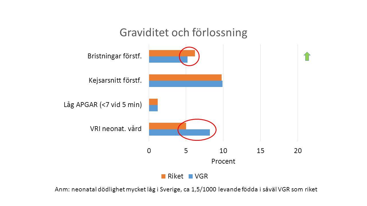 Anm: neonatal dödlighet mycket låg i Sverige, ca 1,5/1000 levande födda i såväl VGR som riket