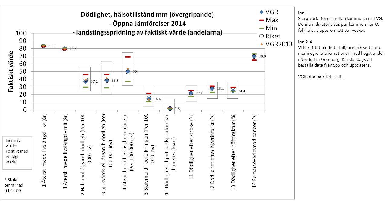 Ind 1 Stora variationer mellan kommunerna i VG.