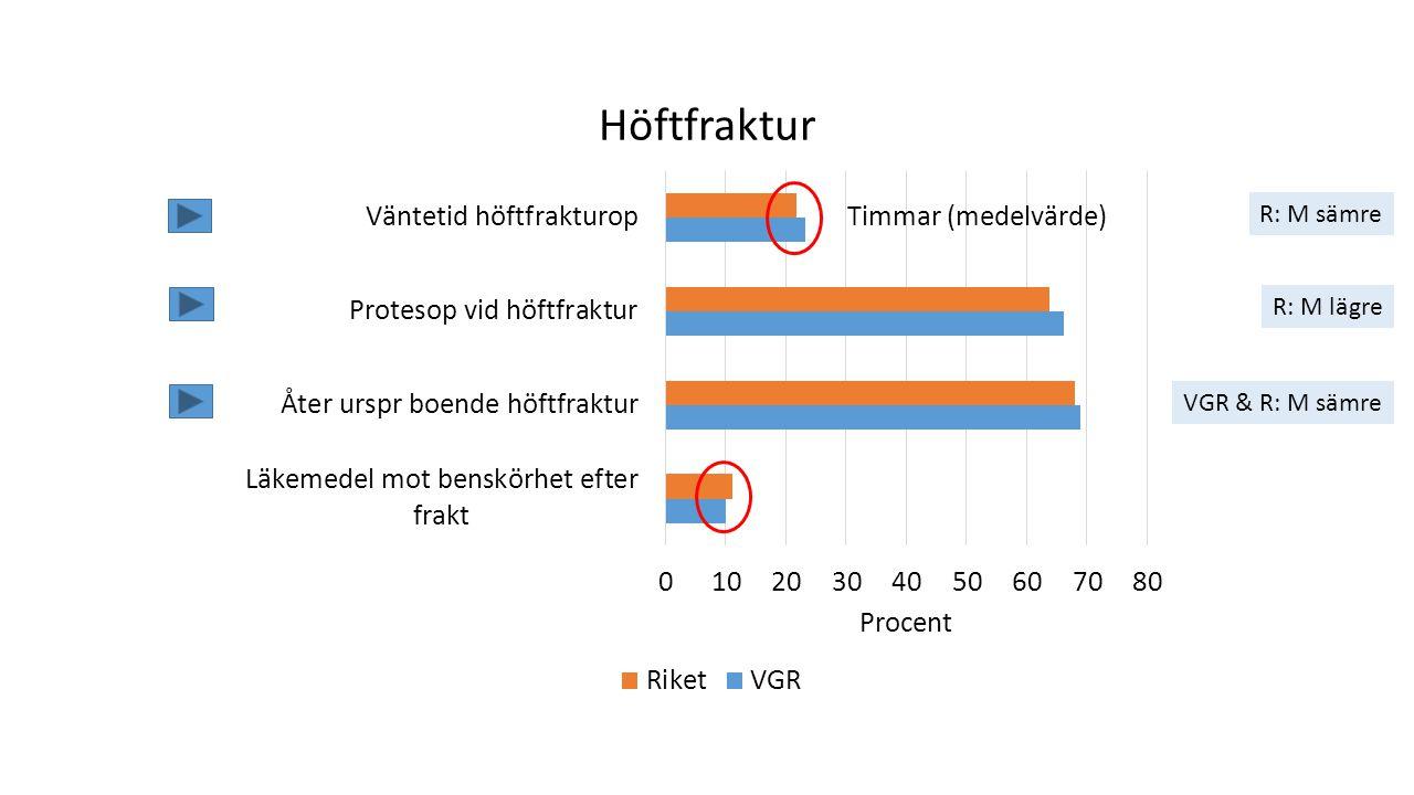 Timmar (medelvärde) R: M sämre R: M lägre VGR & R: M sämre