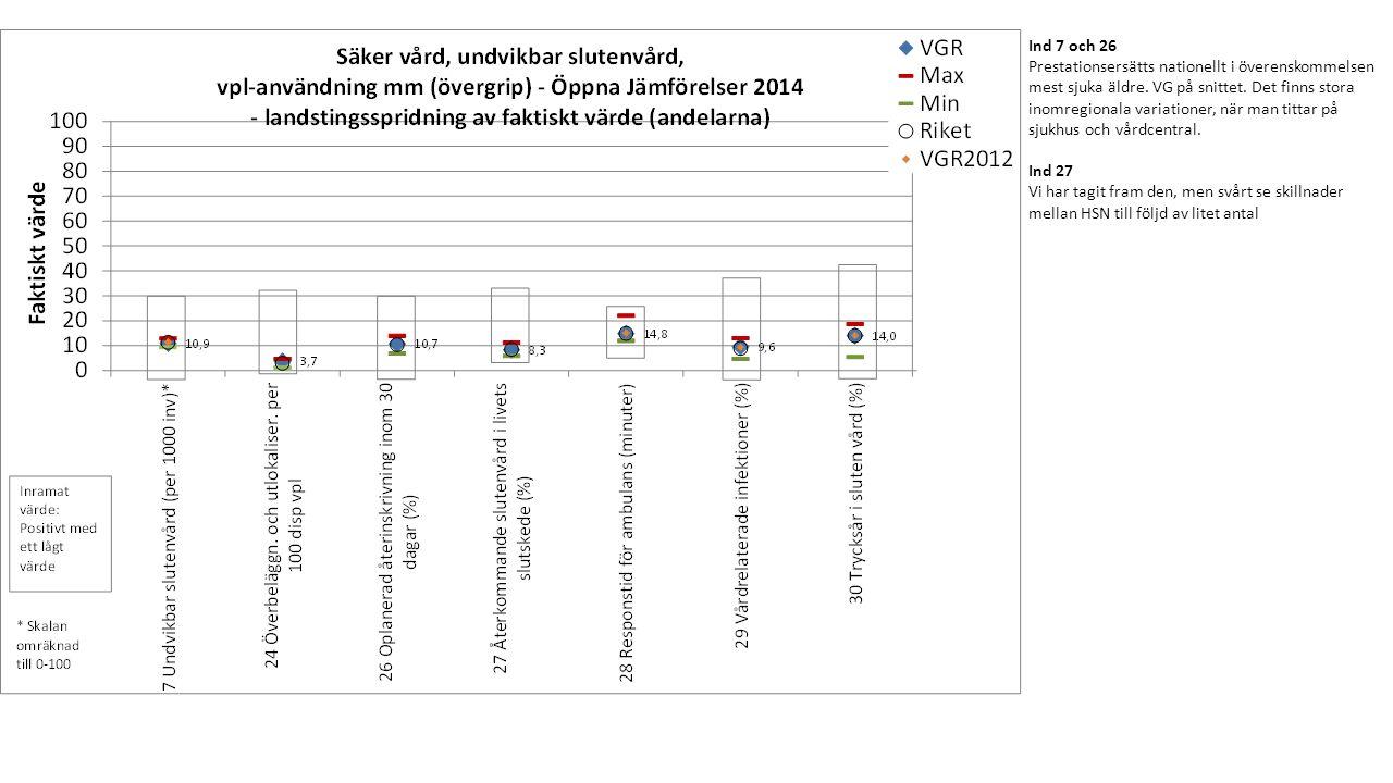 Riket: K sämre VGR & R: K sämre Riket: K sämre VGR & R: M sämre Riket: K sämre Procent