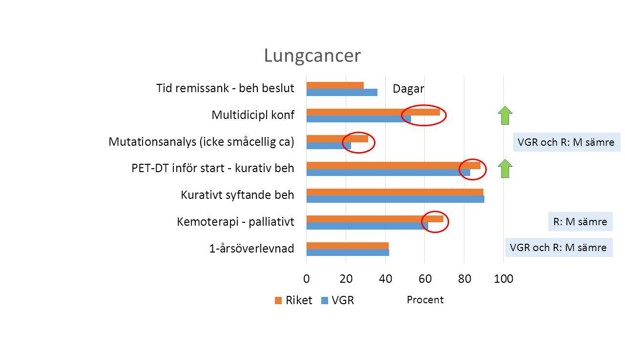 VGR och R: M sämre Procent Dagar