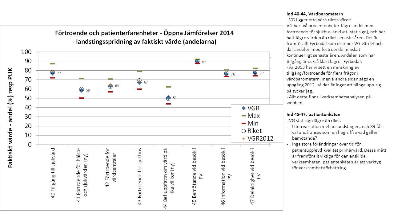 Ind 40-44, Vårdbarometern - VG ligger ofta nära rikets värde.