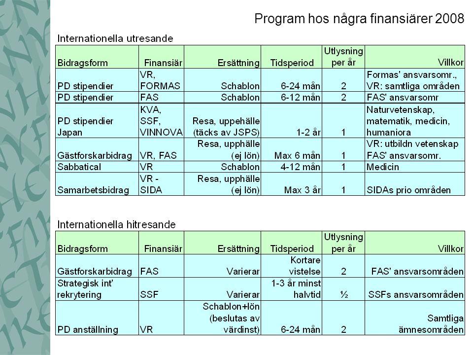 Program hos några finansiärer 2008