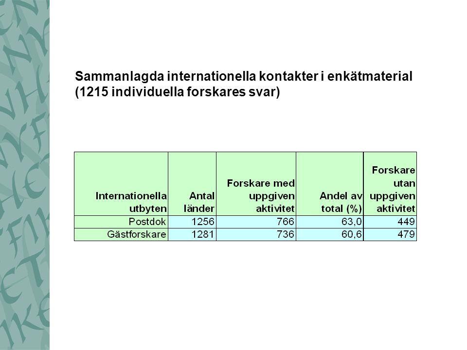 Sammanlagda internationella kontakter i enkätmaterial (1215 individuella forskares svar)