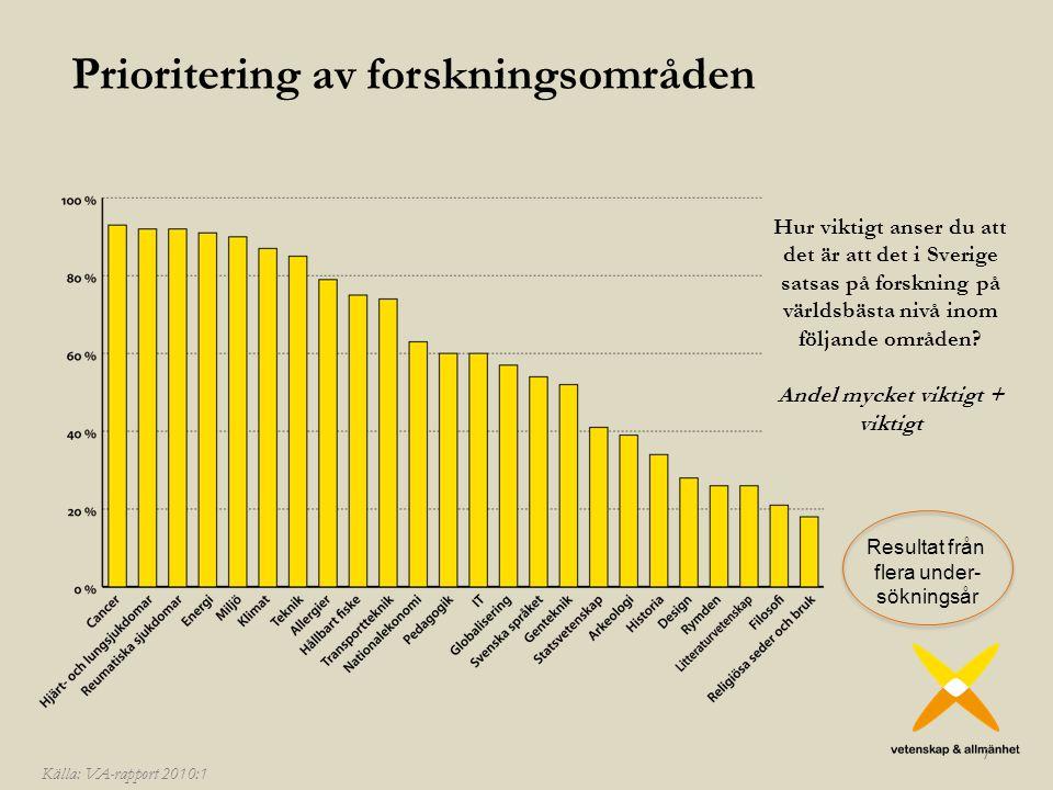Prioritering av forskningsområden 7 Resultat från flera under- sökningsår Hur viktigt anser du att det är att det i Sverige satsas på forskning på världsbästa nivå inom följande områden.