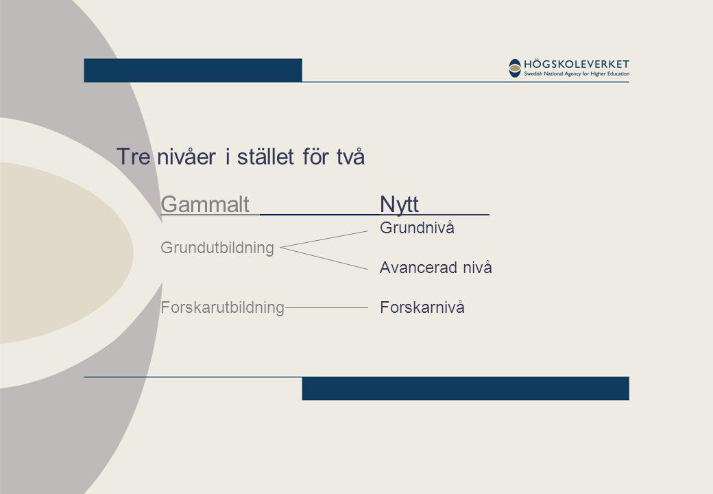 Tre nivåer i stället för två Gammalt Nytt Grundnivå Grundutbildning Avancerad nivå Forskarutbildning Forskarnivå