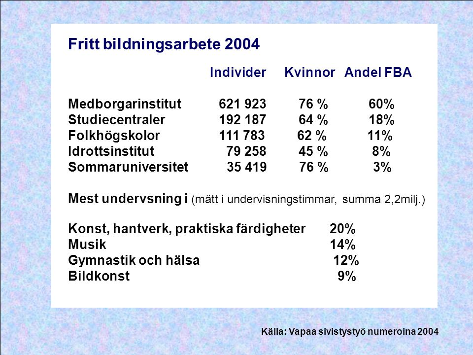 Fritt bildningsarbete 2004 Individer Kvinnor Andel FBA Medborgarinstitut 621 923 76 % 60% Studiecentraler 192 187 64 % 18% Folkhögskolor 111 783 62 %