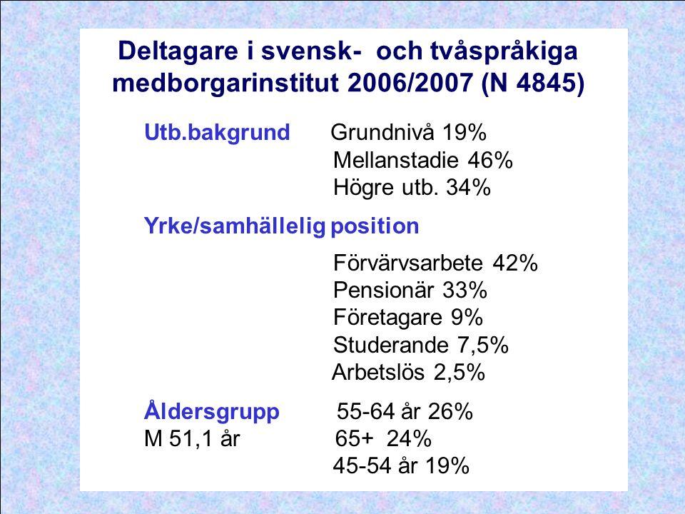Deltagare i svensk- och tvåspråkiga medborgarinstitut 2006/2007 (N 4845) Utb.bakgrund Grundnivå 19% Mellanstadie 46% Högre utb. 34% Yrke/samhällelig p