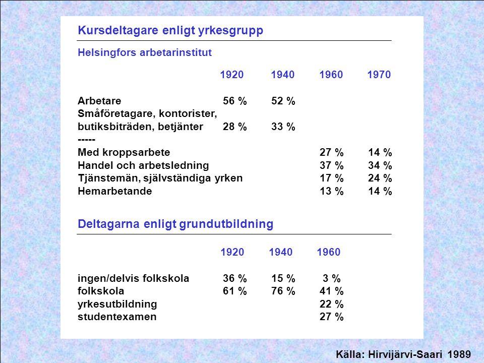 Kursdeltagare enligt yrkesgrupp Helsingfors arbetarinstitut 1920 1940 1960 1970 Arbetare 56 %52 % Småföretagare, kontorister, butiksbiträden, betjänte