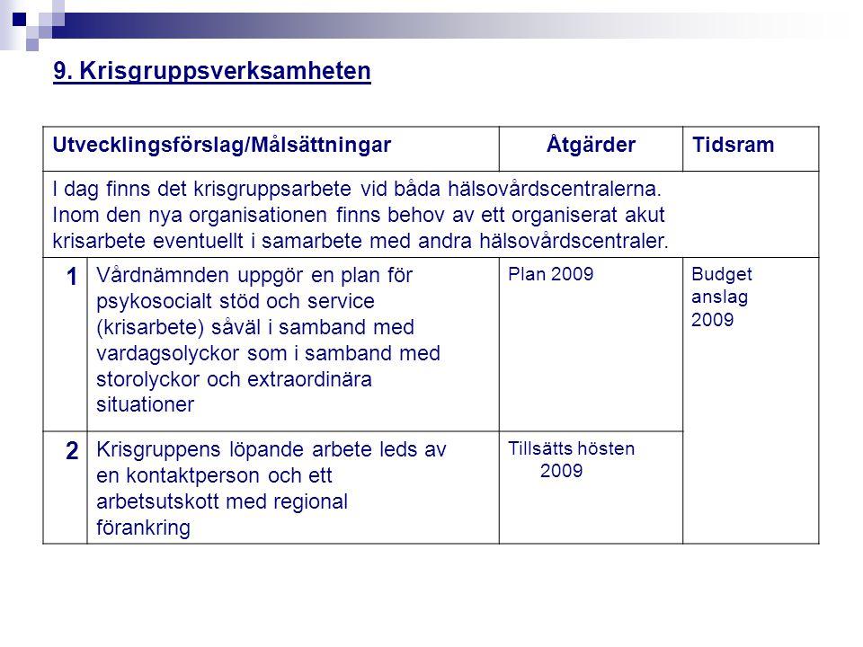 9. Krisgruppsverksamheten Utvecklingsförslag/MålsättningarÅtgärderTidsram I dag finns det krisgruppsarbete vid båda hälsovårdscentralerna. Inom den ny