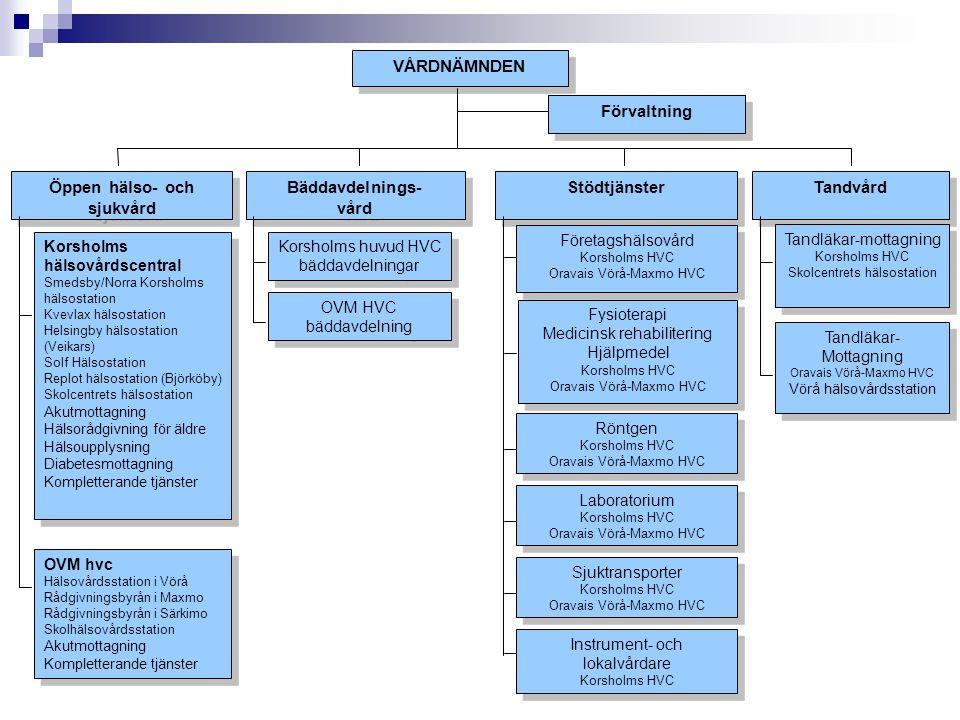 VÅRDNÄMNDEN Bäddavdelnings- vård Bäddavdelnings- vård Öppen hälso- och sjukvård Stödtjänster Tandvård Förvaltning Korsholms huvud HVC bäddavdelningar