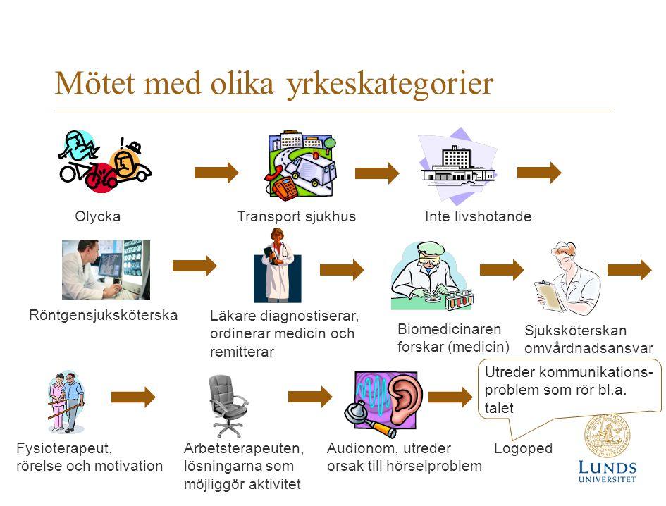 Yrkesutbildningar Yrkesexamen och yrkeslegitimation (ger även akademiskexamen): arbetsterapeut-, audionom, logoped-, läkar-, röntgensjuksköterske-, fysioterapeut-, och sjuksköterskeprogram I yrkeslivet  Patienter  Utreder/diagnostiserar, behandlingar/åtgärder, uppföljning, förebyggande  Utbildar  Självständigt/i team Träning under utbildning  Auskultationer  Verksamhetsförlagdutbildning  Interprofessionell utbildning