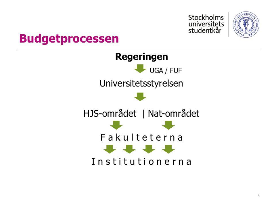 Budgetprocessen Regeringen UGA / FUF Universitetsstyrelsen HJS-området | Nat-området F a k u l t e t e r n a I n s t i t u t i o n e r n a 9