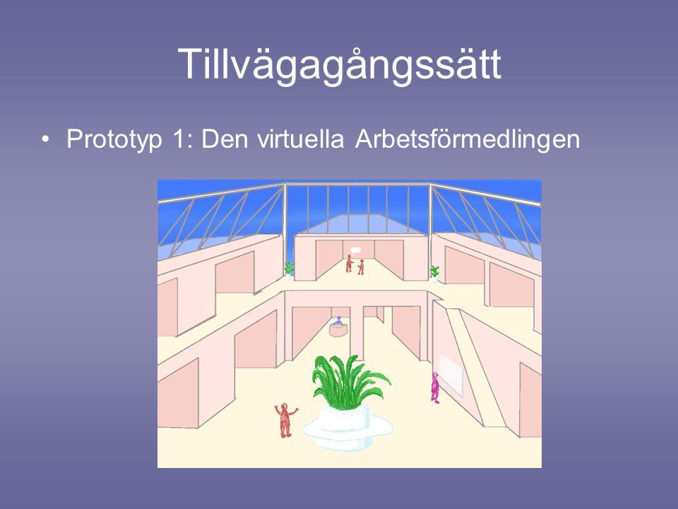 Tillvägagångssätt Prototyp 1: Den virtuella Arbetsförmedlingen