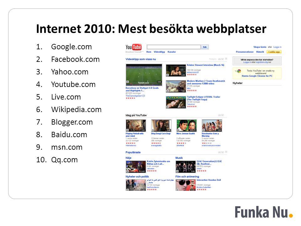 Internet 2010: Mest besökta webbplatser 1.Google.com 2.Facebook.com 3.Yahoo.com 4.Youtube.com 5.Live.com 6.Wikipedia.com 7.Blogger.com 8.Baidu.com 9.m