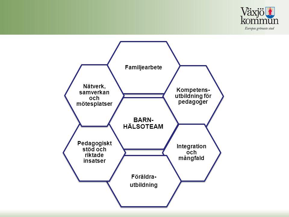 BARN- HÄLSOTEAM Familjearbete Kompetens- utbildning för pedagoger Integration och mångfald Föräldra- utbildning Pedagogiskt stöd och riktade insatser Nätverk, samverkan och mötesplatser