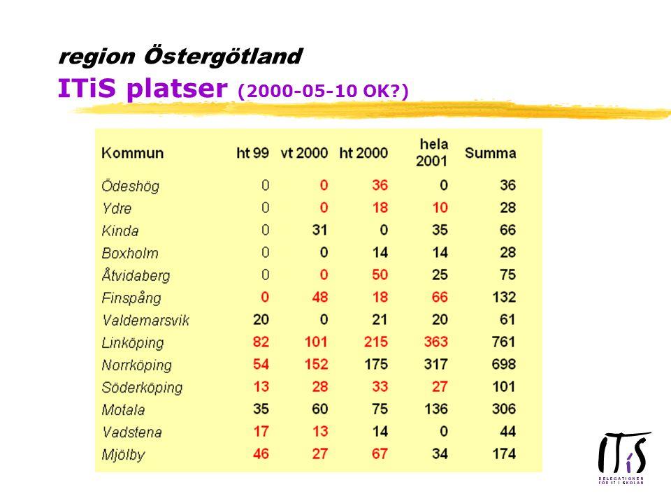 region Östergötland ITiS platser (2000-05-10 OK?)
