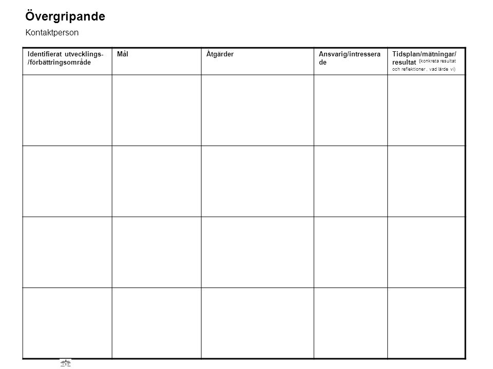 Identifierat utvecklings- /förbättringsområde MålÅtgärderAnsvarig/intressera de Tidsplan/mätningar/ resultat (konkreta resultat och reflektioner, vad lärde vi) Övergripande Kontaktperson