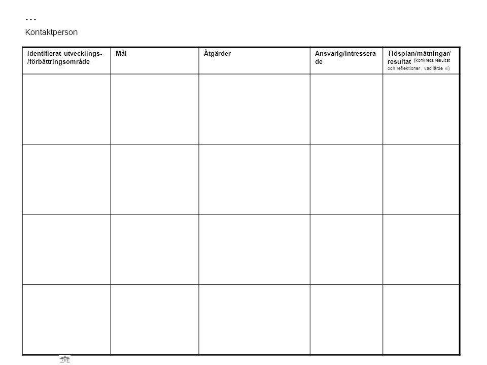 Identifierat utvecklings- /förbättringsområde MålÅtgärderAnsvarig/intressera de Tidsplan/mätningar/ resultat (konkreta resultat och reflektioner, vad lärde vi) … Kontaktperson