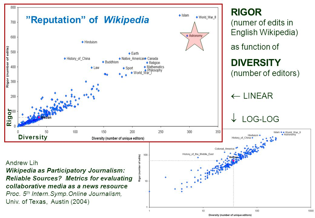 REPUTATION OF WIKIPEDIA ARTICLES Rigor (total number of edits for an article) – More editing cycles should provide a deeper treatment of the subject and more scrutiny of the content Diversity (total number of unique users) – More editors bring more voices and more different points of view The assumption is that a well-accepted set of general-interest subjects in Wikipedia should be in good standing and reputation, because they have been heavily visited and edited by many different users on the Internet.