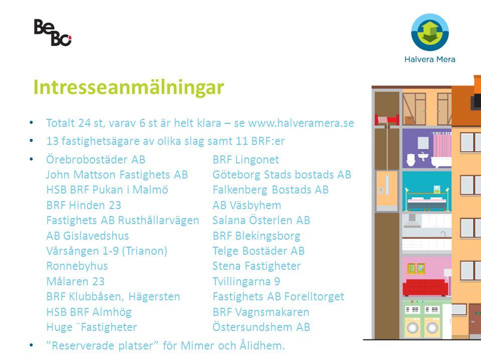 Intresseanmälningar Totalt 24 st, varav 6 st är helt klara – se www.halveramera.se 13 fastighetsägare av olika slag samt 11 BRF:er Örebrobostäder ABBR