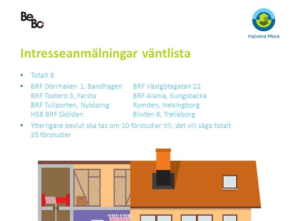 Intresseanmälningar väntlista Totalt 8 BRF Dörrhaken 1, BandhagenBRF Västgötagatan 22 BRF Tosterö 3, FarstaBRF Alania, Kungsbacka BRF Tullporten, Nykö