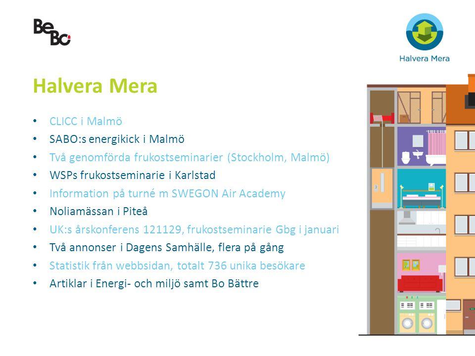 Halvera Mera CLICC i Malmö SABO:s energikick i Malmö Två genomförda frukostseminarier (Stockholm, Malmö) WSPs frukostseminarie i Karlstad Information