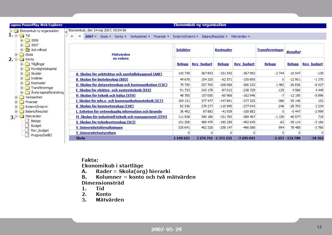13 2007-05-29 Fakta: Ekonomikub i startläge A.Rader = Skola(org) hierarki B.Kolumner = konto och två mätvärden Dimensionsträd 1.Tid 2.Konto 3.Mätvärde