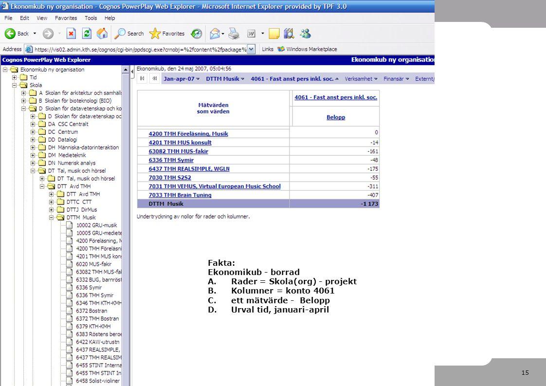 15 2007-05-29 Fakta: Ekonomikub - borrad A.Rader = Skola(org) - projekt B.Kolumner = konto 4061 C.ett mätvärde - Belopp D.Urval tid, januari-april