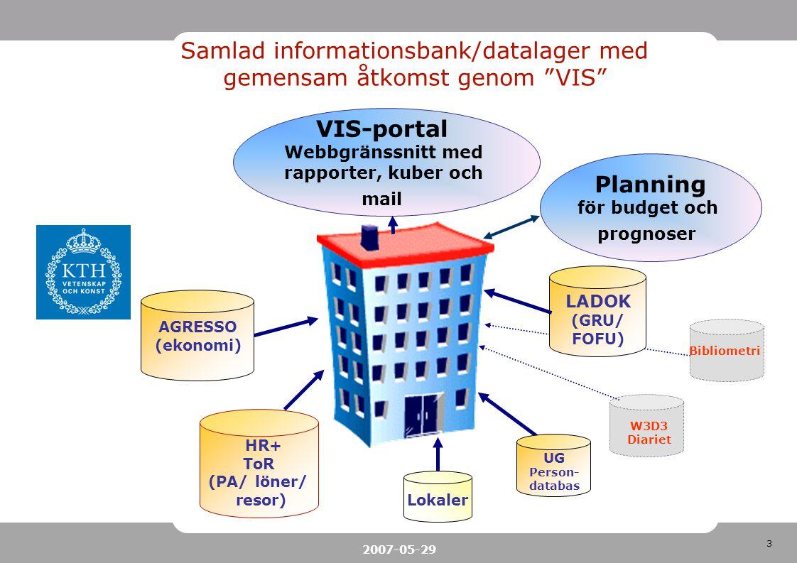 3 2007-05-29 VIS-portal Webbgränssnitt med rapporter, kuber och mail AGRESSO (ekonomi) HR+ ToR (PA/ löner/ resor) LADOK (GRU/ FOFU) UG Person- databas Lokaler Samlad informationsbank/datalager med gemensam åtkomst genom VIS Planning för budget och prognoser W3D3 Diariet Bibliometri