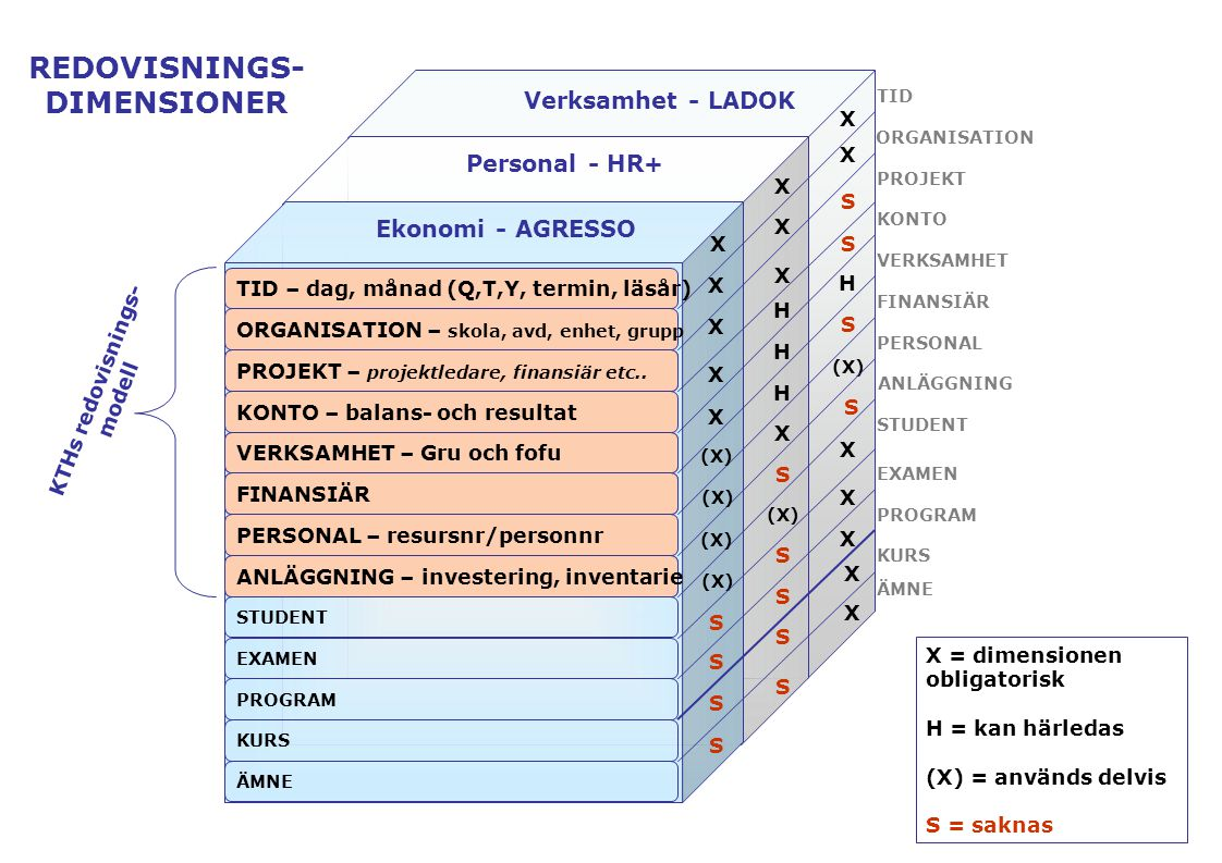 Verksamhet - LADOK TID – dag, månad (Q,T,Y, termin, läsår) Ekonomi - AGRESSO X X X X ORGANISATION – skola, avd, enhet, grupp Personal - HR+ X X PROJEKT – projektledare, finansiär etc..