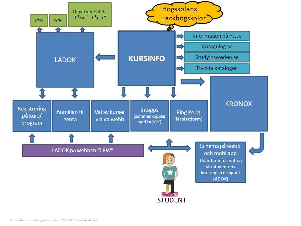 KURSINFO KRONOX LADOK Anmälan till tenta Registrering på kurs/ program STUDENT Schema på webb och mobilapp (hämtar information via studentens kursregi