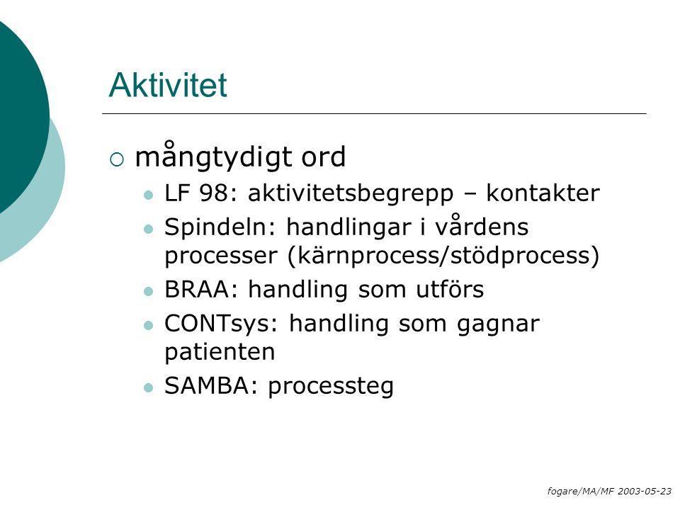 Aktivitet  mångtydigt ord LF 98: aktivitetsbegrepp – kontakter Spindeln: handlingar i vårdens processer (kärnprocess/stödprocess) BRAA: handling som
