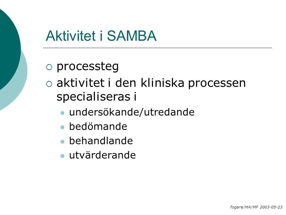 Aktivitet i SAMBA  processteg  aktivitet i den kliniska processen specialiseras i undersökande/utredande bedömande behandlande utvärderande fogare/M