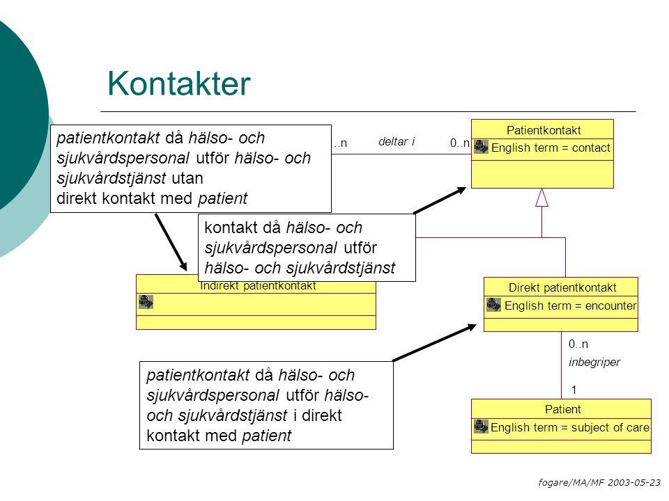 Kontakter Patientkontakt English term = contact Indirekt patientkontakt Direkt patientkontakt English term = encounter Patient English term = subject