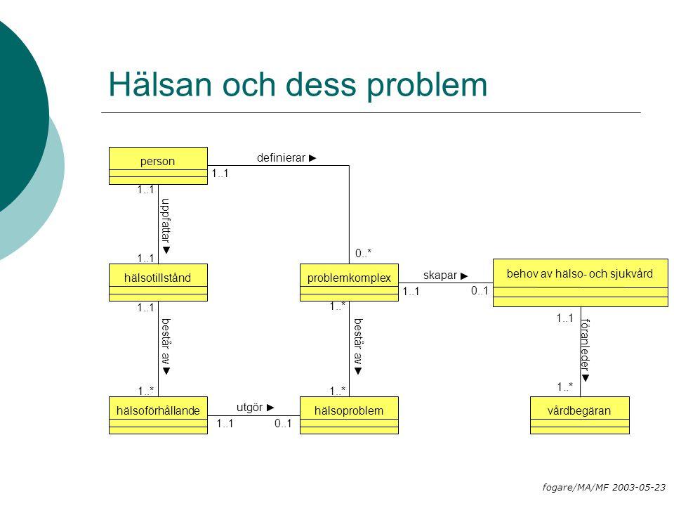 Hälsan och dess problem problemkomplexhälsoproblem 1..* hälsotillståndhälsoförhållande 1..1 1..* består av utgör 0..11..1 består av person uppfattar 1