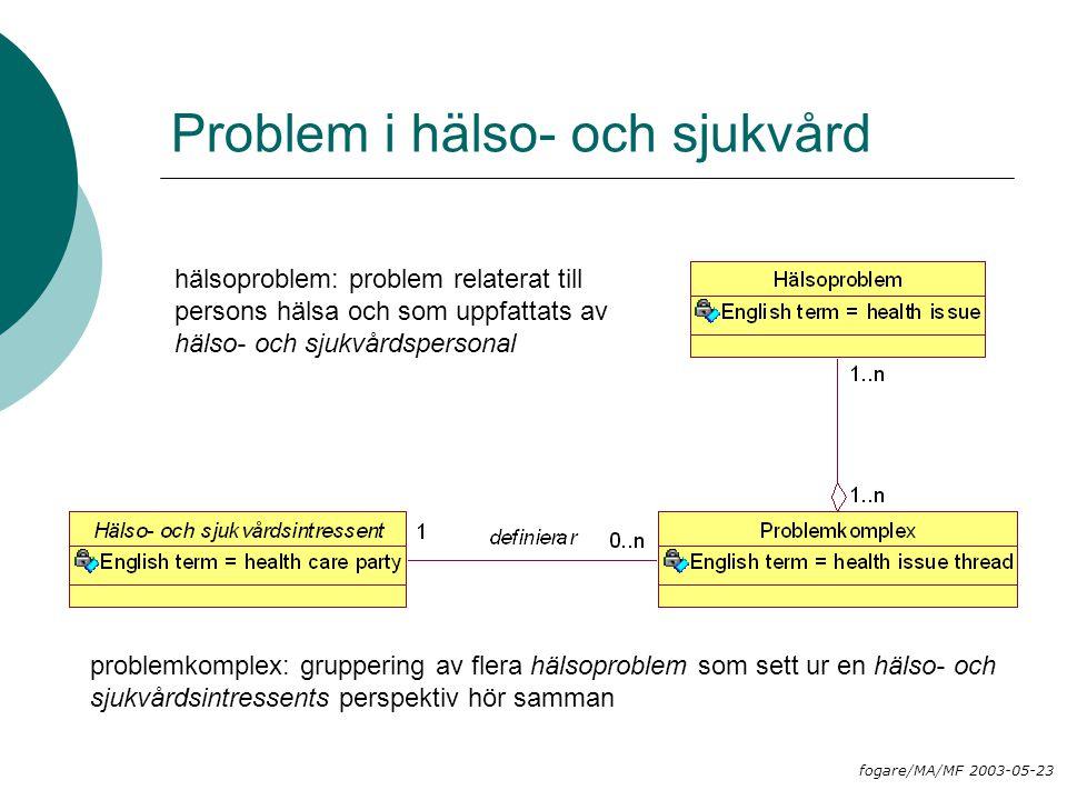 Problem i hälso- och sjukvård fogare/MA/MF 2003-05-23 problemkomplex: gruppering av flera hälsoproblem som sett ur en hälso- och sjukvårdsintressents