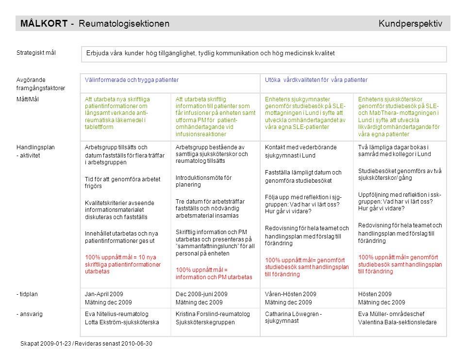Skapat 2009-01-23 / Revideras senast 2010-06-30 MÅLKORT - Reumatologisektionen Kundperspektiv Strategiskt mål Erbjuda våra kunder hög tillgänglighet,