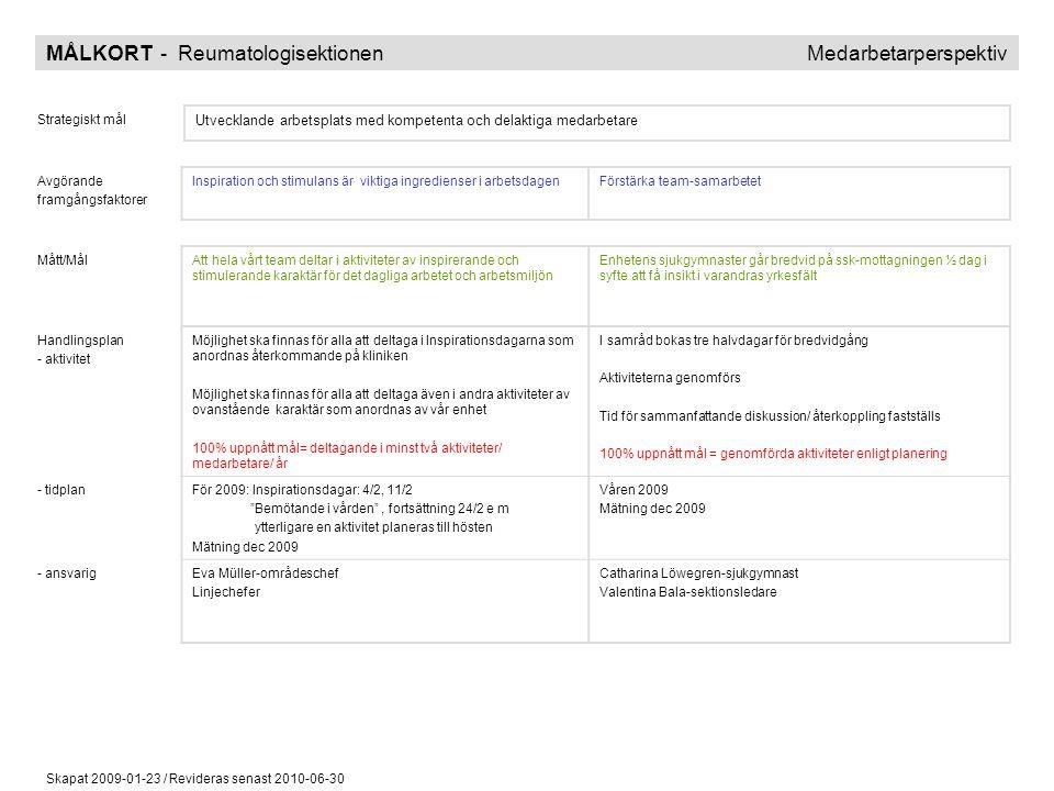 Skapat 2009-01-23 / Revideras senast 2010-06-30 MÅLKORT - Reumatologisektionen Processperspektiv Strategiskt mål Minska ledtider med bibehållen eller högre medicinsk kvalitet Avgörande framgångsfaktorer Evidensbaserad vård i klinisk vardagVälfungerande stödprocesser Mått/MålAtt kvalitetssäkra att bedömning av sjukdomsaktiviteten görs konsekvent och enhetligt med DAS 28 ledindex och att DAS 28 värden journalförs på alla artrit-patienter Att införa Mina vårdkontakter för enhetens patienter Handlingsplan - aktivitet Stickprovmätning skall genomföras för att mäta målet och alla reumatologer informeras om planerad mätning och mätperiod DAS 28-värdet finns som sökord i Melior och kommer att läggas på bevakning under mätperioden Antalet artrit-besök under mätperioden kommer att räknas ut med hjälp av diagnosregistreringen För resultat ställs antalet införda DAS 28 värden vs antalet registrerade artrit-besök 100% uppnått mål = på minst 75% av alla artrit-patienter finns registrerat DAS 28 värde i patientjournalen Arbetsgrupp tillsätts och datum för arbetsträffar fastställs Beslut fattas angående mallar och vilka valmöjligheter våra patienter skall ha Rutiner för hantering av inkomna ärenden fastställs Det nya arbetssättet införs 100% uppnått mål = införa Mina vårdkontakter senast 20091001 - tidplanMätning 090301-090531 (stickprov)Mars-Sept 2009 Mätning dec 2009 - ansvarig Läkargruppen Sekreterargruppen Irené Bindelöv- IT-ansvarig